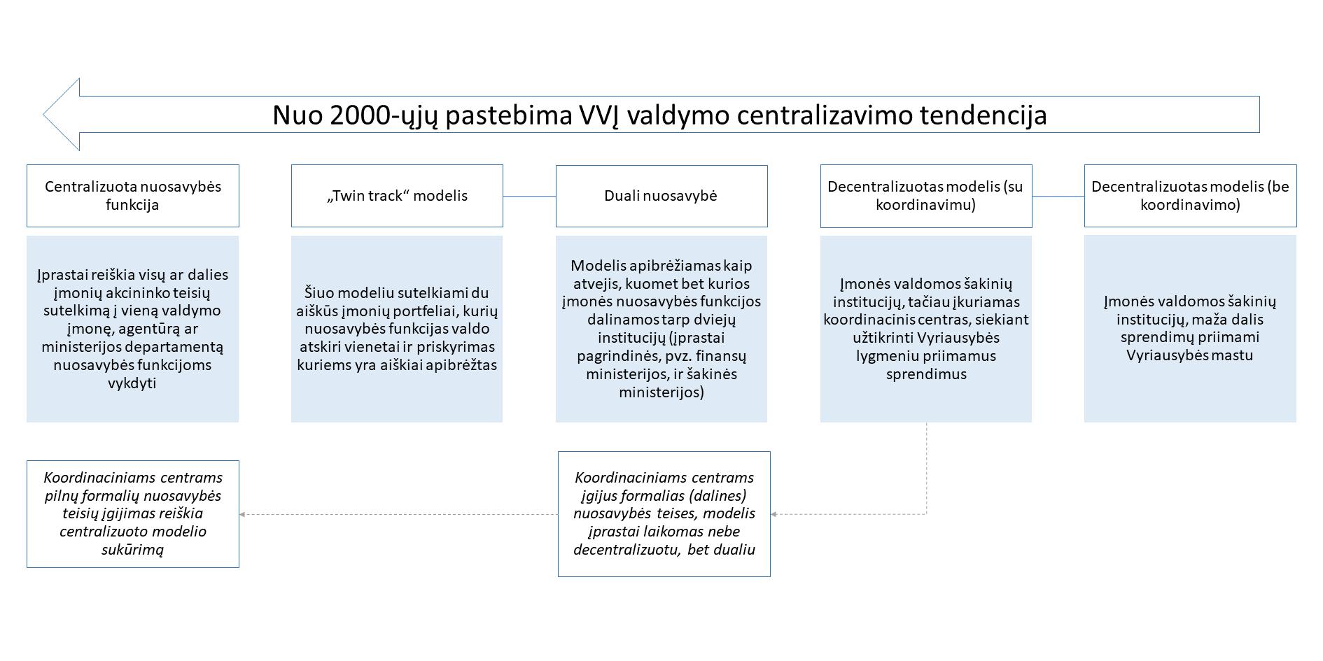 duomenų bazės versijų valdymo strategija